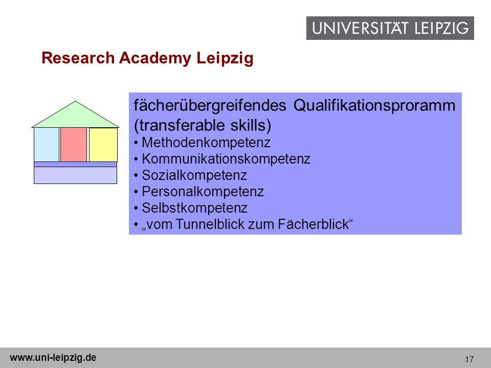 17 www.uni-leipzig.de Research Academy Leipzig fächerübergreifendes Qualifikationsproramm (transferable skills) Methodenkompetenz Kommunikationskompet