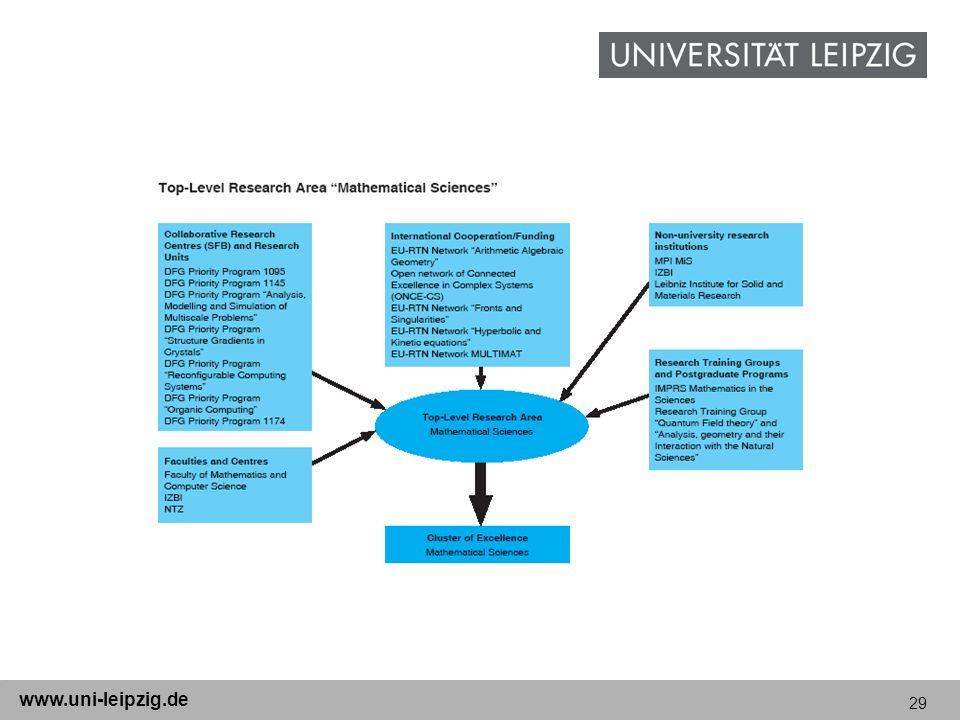 29 www.uni-leipzig.de