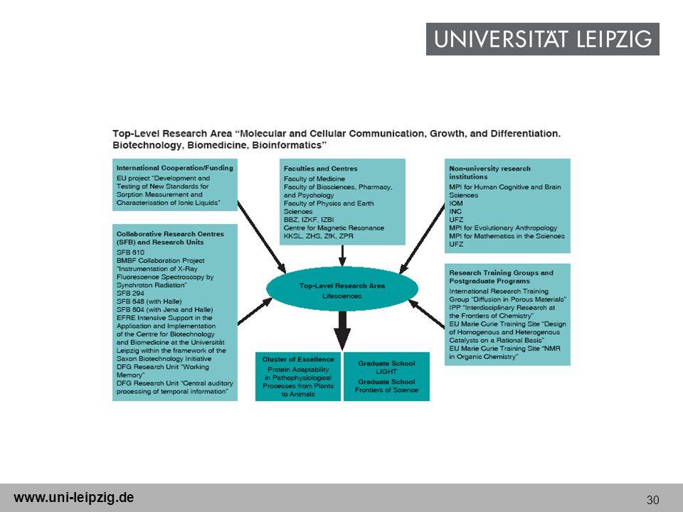 30 www.uni-leipzig.de