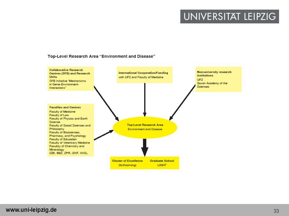 33 www.uni-leipzig.de