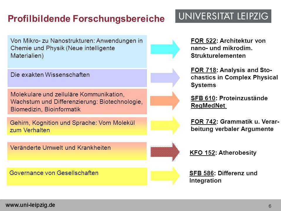 6 www.uni-leipzig.de Von Mikro- zu Nanostrukturen: Anwendungen in Chemie und Physik (Neue intelligente Materialien) Die exakten Wissenschaften Molekul