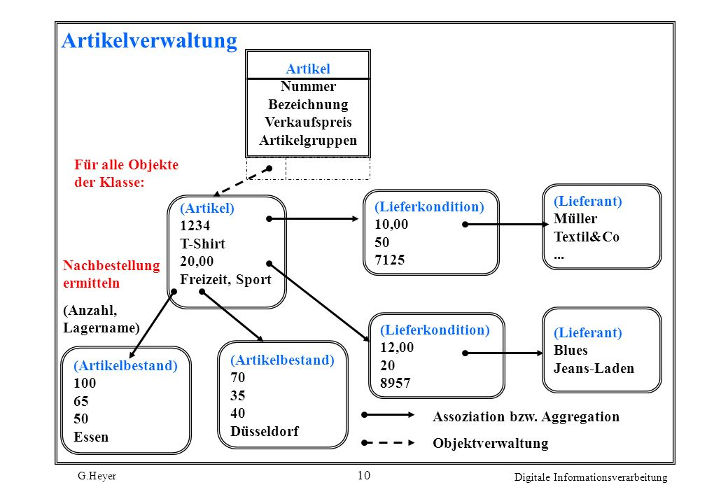 G.Heyer Digitale Informationsverarbeitung 10 Artikelverwaltung Artikel Nummer Bezeichnung Verkaufspreis Artikelgruppen (Artikel) 1234 T-Shirt 20,00 Fr