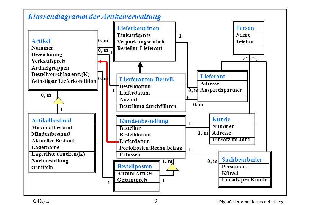 G.Heyer Digitale Informationsverarbeitung 9 Klassendiagramm der Artikelverwaltung Artikel Nummer Bezeichnung Verkaufspreis Artikelgruppen Bestellvorsc