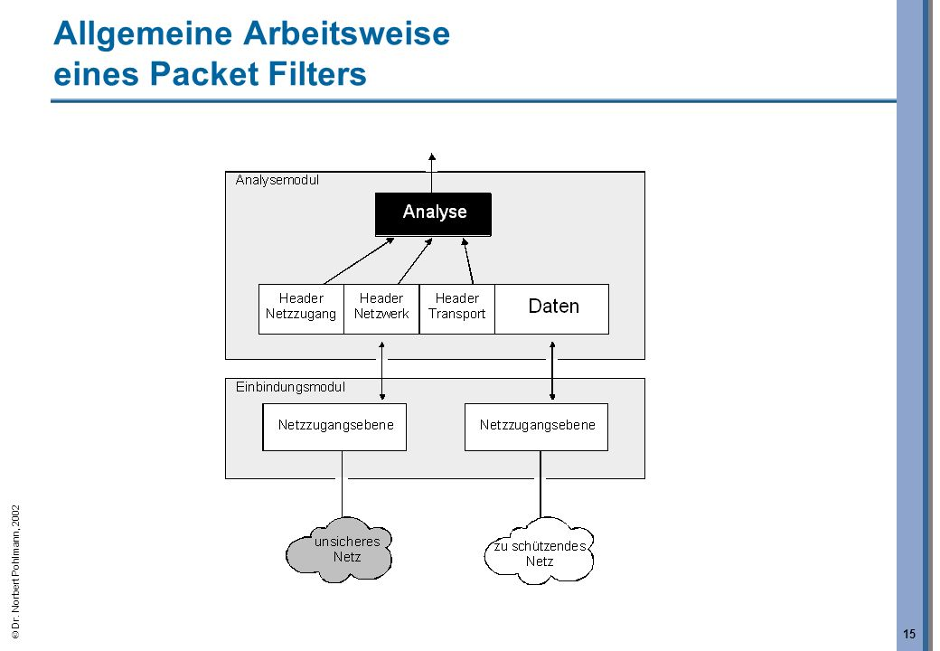 Dr. Norbert Pohlmann, 2002 15 Allgemeine Arbeitsweise eines Packet Filters