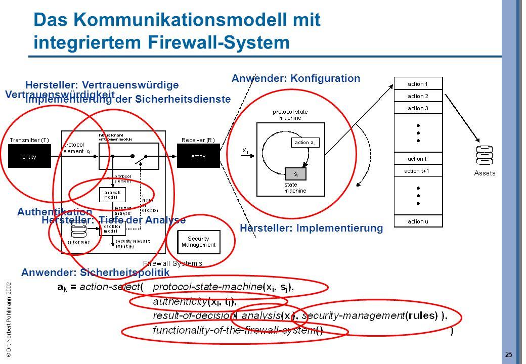 Dr. Norbert Pohlmann, 2002 25 Das Kommunikationsmodell mit integriertem Firewall-System Anwender: Konfiguration Hersteller: Implementierung Hersteller