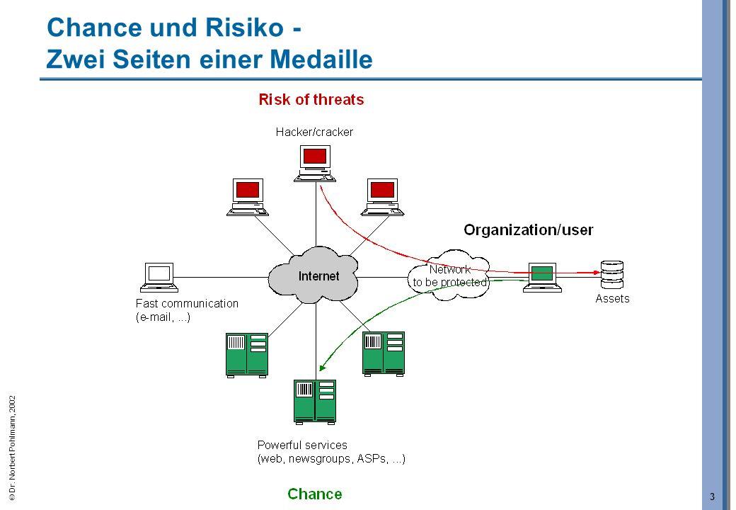 Dr. Norbert Pohlmann, 2002 3 Chance und Risiko - Zwei Seiten einer Medaille