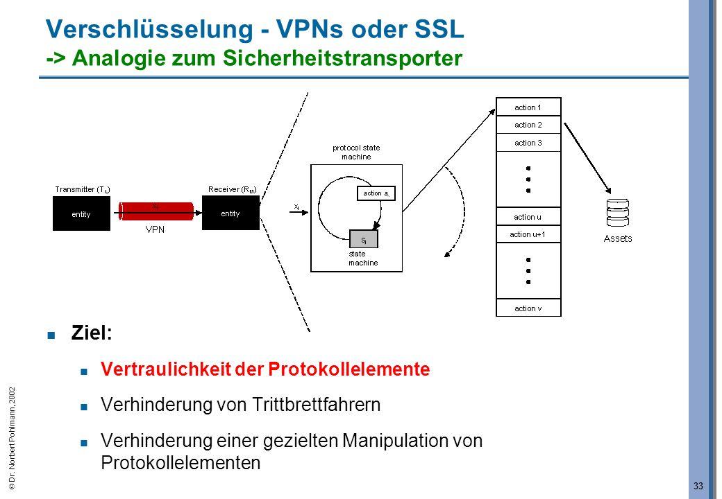 Dr. Norbert Pohlmann, 2002 33 Verschlüsselung - VPNs oder SSL -> Analogie zum Sicherheitstransporter Ziel: Vertraulichkeit der Protokollelemente Verhi