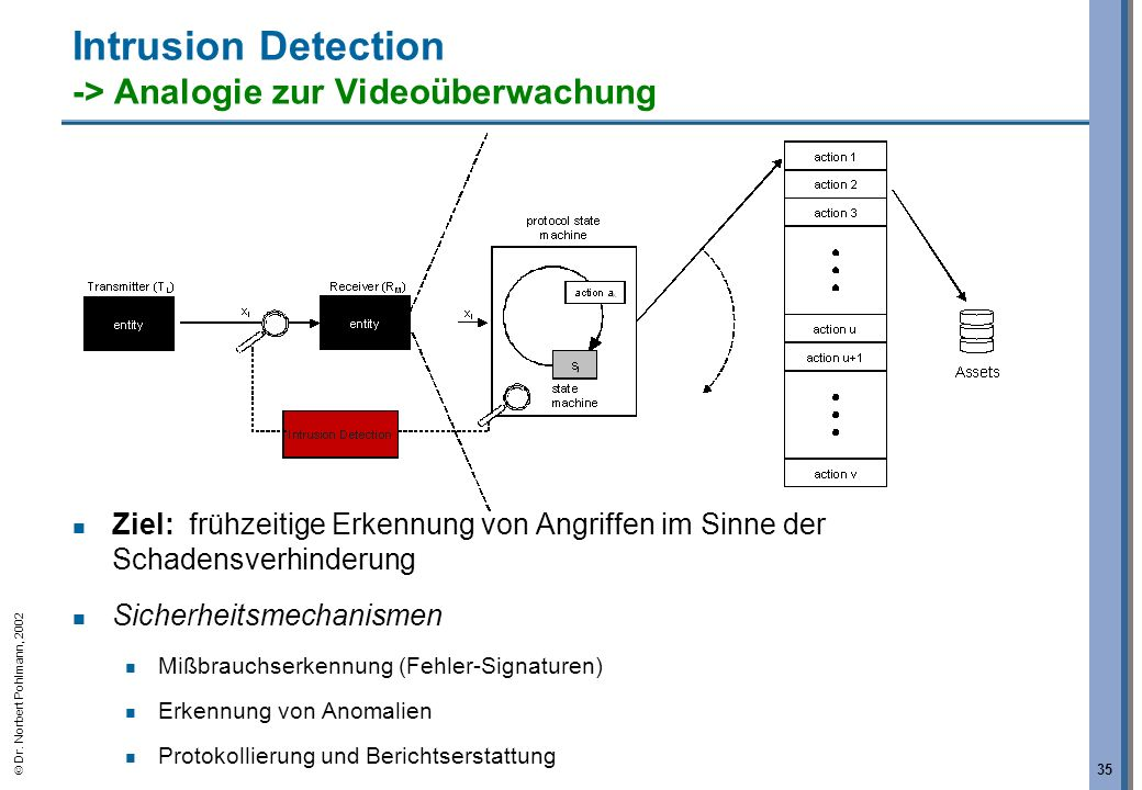 Dr. Norbert Pohlmann, 2002 35 Intrusion Detection -> Analogie zur Videoüberwachung Ziel: frühzeitige Erkennung von Angriffen im Sinne der Schadensverh