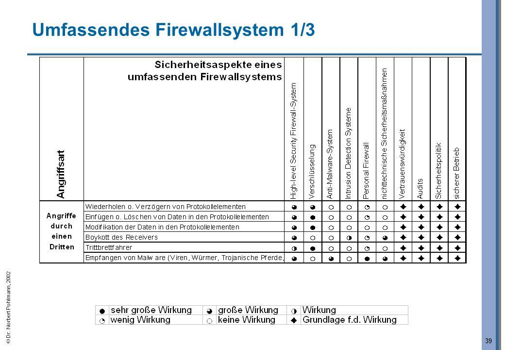 Dr. Norbert Pohlmann, 2002 39 Umfassendes Firewallsystem 1/3