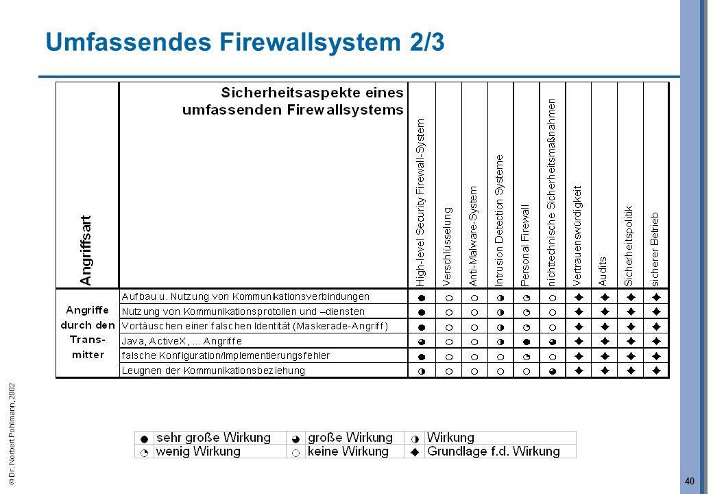 Dr. Norbert Pohlmann, 2002 40 Umfassendes Firewallsystem 2/3