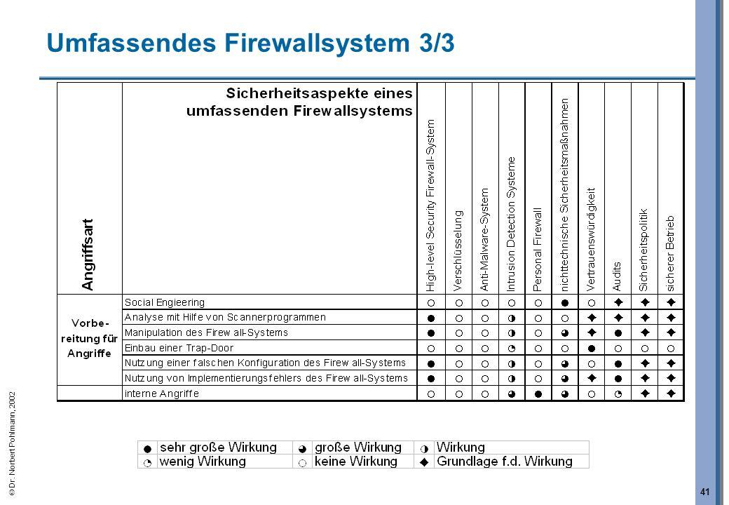 Dr. Norbert Pohlmann, 2002 41 Umfassendes Firewallsystem 3/3 Bei diesem Angriff haben die nichttechnischen Sicherheits- mechanismen wie Aufklärung und