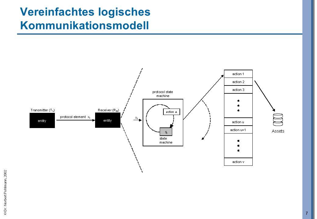 Dr. Norbert Pohlmann, 2002 7 Vereinfachtes logisches Kommunikationsmodell