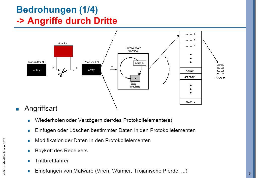 Dr. Norbert Pohlmann, 2002 8 Bedrohungen (1/4) -> Angriffe durch Dritte Angriffsart Wiederholen oder Verzögern der/des Protokollelemente(s) Einfügen o