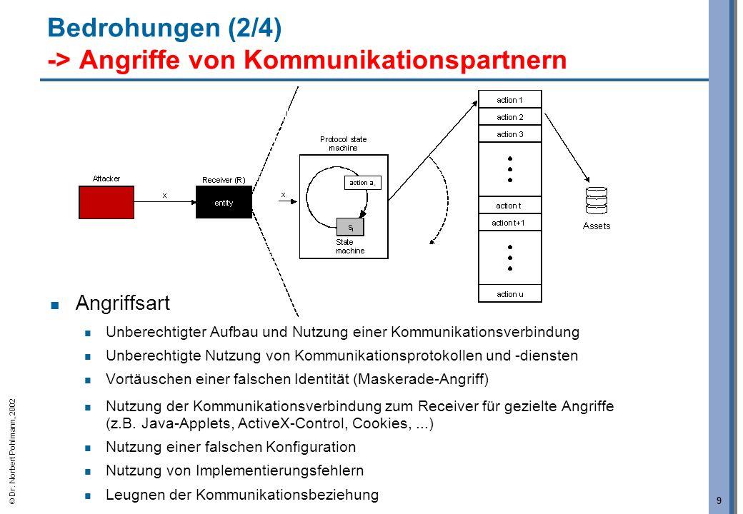 Dr. Norbert Pohlmann, 2002 9 Bedrohungen (2/4) -> Angriffe von Kommunikationspartnern Angriffsart Unberechtigter Aufbau und Nutzung einer Kommunikatio