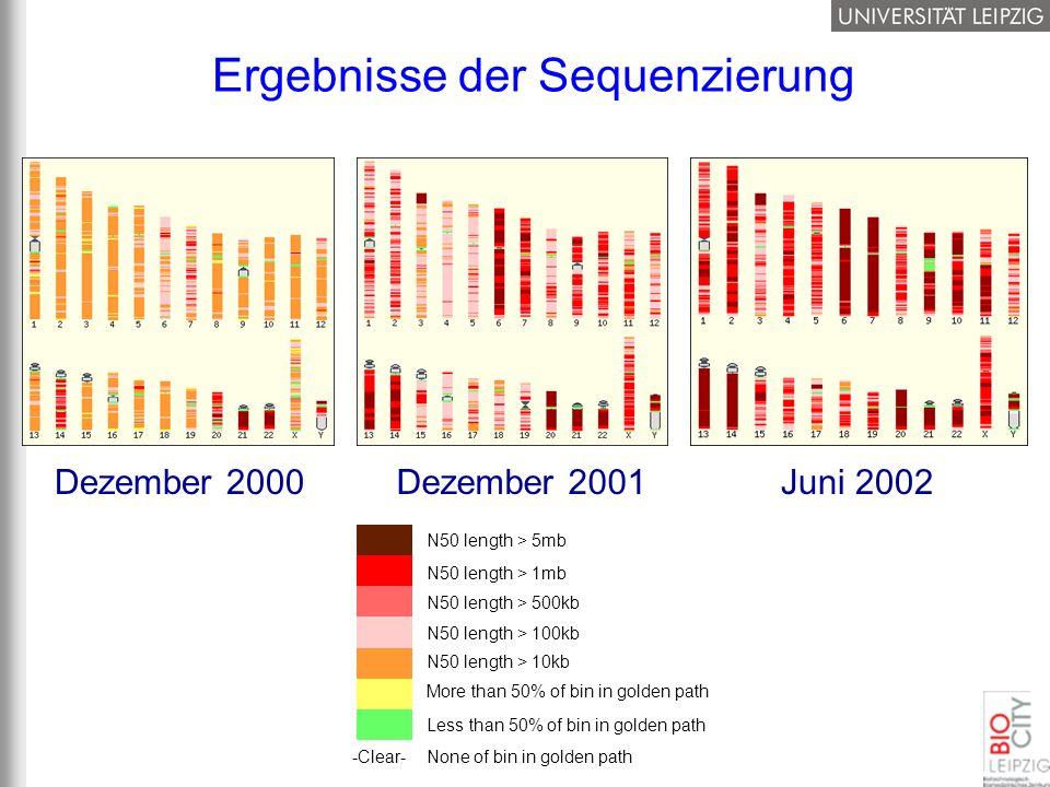 Ergebnisse der Sequenzierung Dezember 2000Juni 2002Dezember 2001 N50 length > 5mb N50 length > 1mb N50 length > 500kb N50 length > 100kb N50 length >