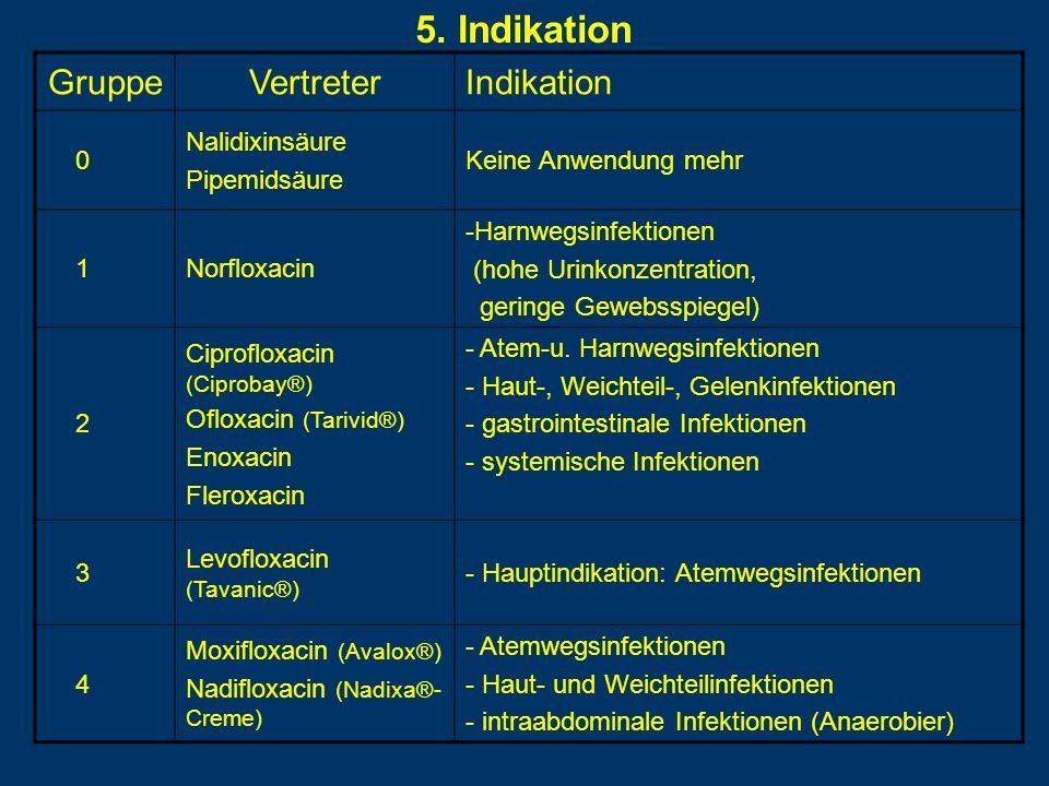 5. Indikation GruppeVertreterIndikation 0 Nalidixinsäure Pipemidsäure Keine Anwendung mehr 1Norfloxacin -Harnwegsinfektionen (hohe Urinkonzentration,