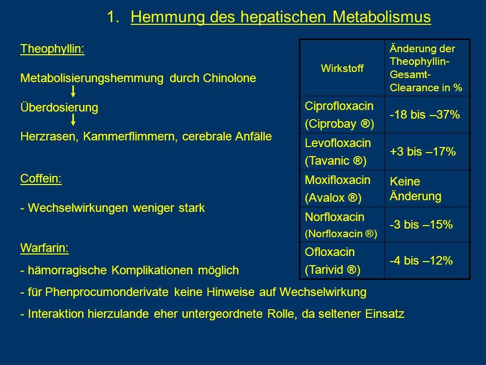 1.Hemmung des hepatischen Metabolismus Theophyllin: Metabolisierungshemmung durch Chinolone Überdosierung Herzrasen, Kammerflimmern, cerebrale Anfälle Wirkstoff Änderung der Theophyllin- Gesamt- Clearance in % Ciprofloxacin (Ciprobay ®) -18 bis –37% Levofloxacin (Tavanic ®) +3 bis –17% Moxifloxacin (Avalox ®) Keine Änderung Norfloxacin (Norfloxacin ®) -3 bis –15% Ofloxacin (Tarivid ®) -4 bis –12% Coffein: - Wechselwirkungen weniger stark Warfarin: - hämorragische Komplikationen möglich - für Phenprocumonderivate keine Hinweise auf Wechselwirkung - Interaktion hierzulande eher untergeordnete Rolle, da seltener Einsatz