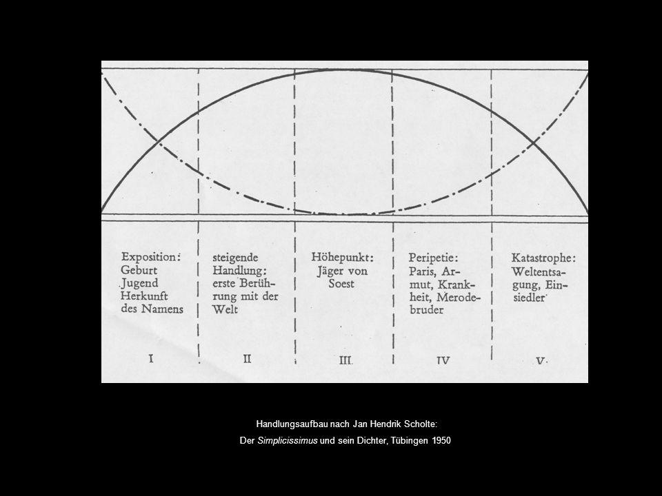 Handlungsaufbau nach Jan Hendrik Scholte: Der Simplicissimus und sein Dichter, Tübingen 1950