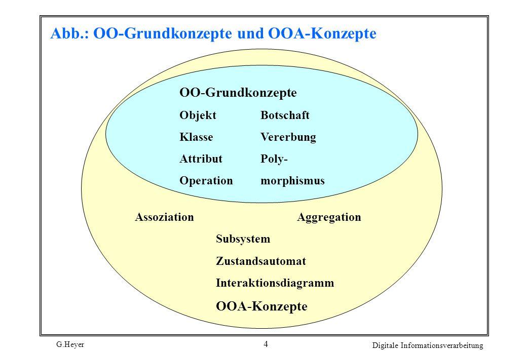 G.Heyer Digitale Informationsverarbeitung 4 Abb.: OO-Grundkonzepte und OOA-Konzepte OO-Grundkonzepte ObjektBotschaft KlasseVererbung AttributPoly- Ope