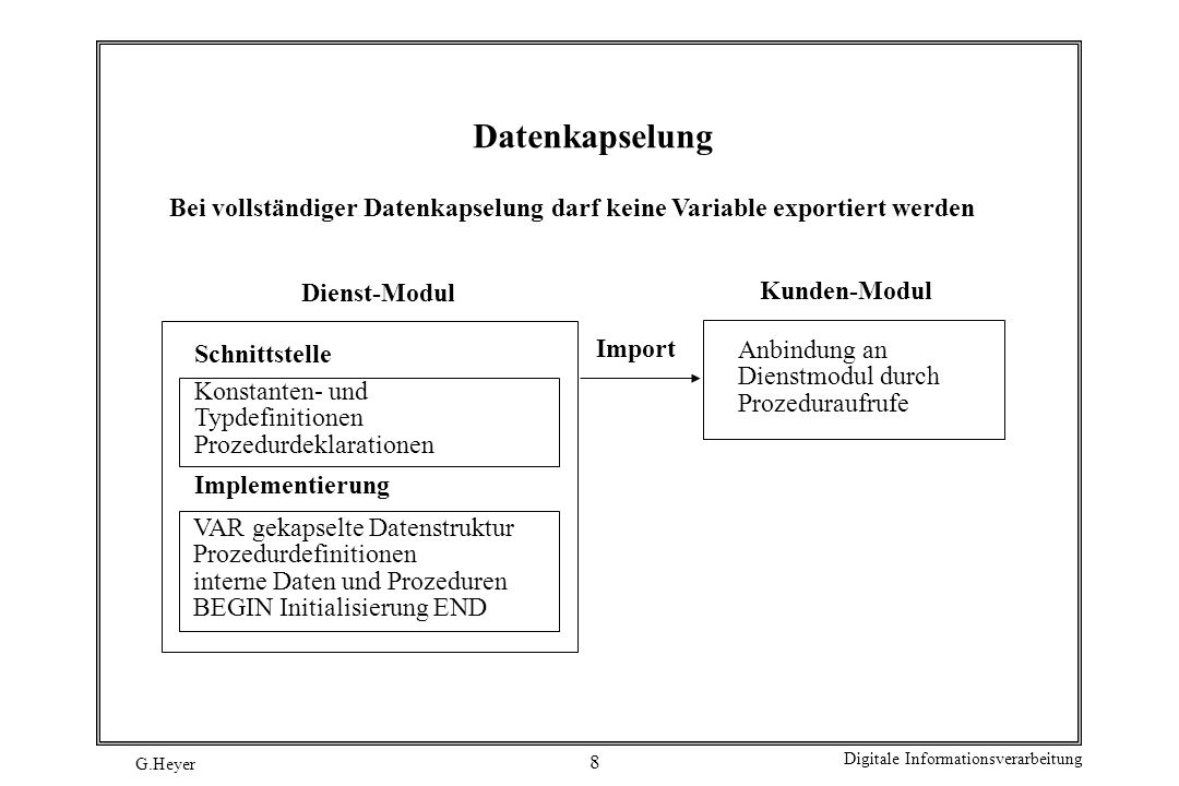 G.Heyer Digitale Informationsverarbeitung 9 Schnittstelle DEFINITION MODULE KettenKapsel; (* Programm 2a *) (* Besser strukturierte Variante des Programms 1 *) PROCEDURE Einfuegen (Nr: CARDINAL); (* fuegt neues Element in die geordnete Liste ein.