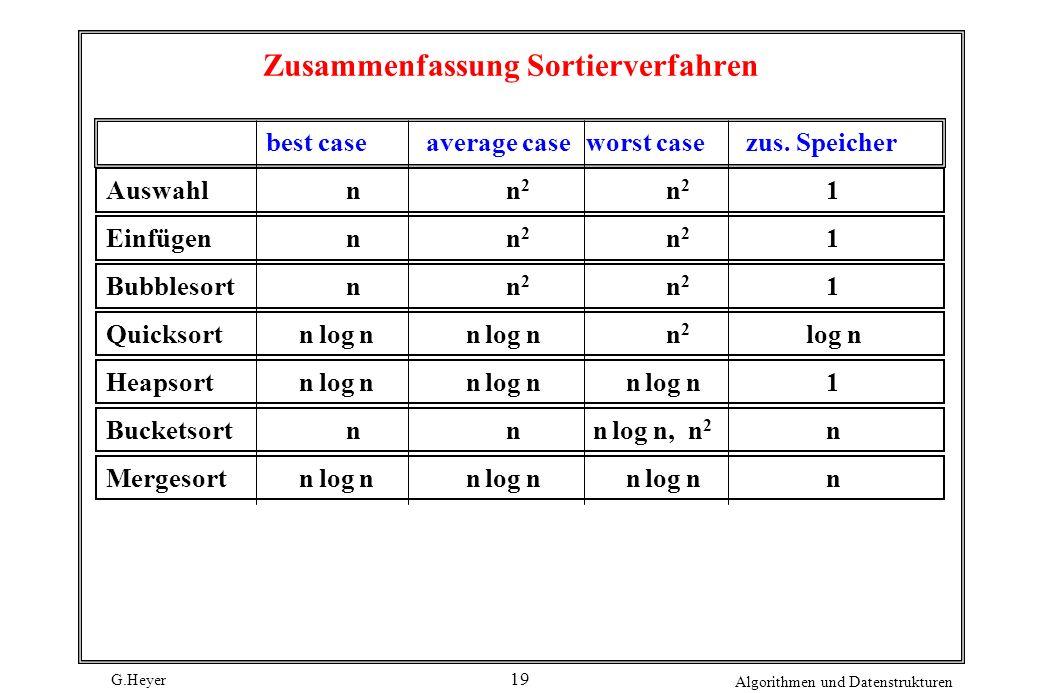 G.Heyer Algorithmen und Datenstrukturen 19 Zusammenfassung Sortierverfahren best caseaverage caseworst casezus. Speicher Auswahlnn 2 n 2 1 Einfügennn