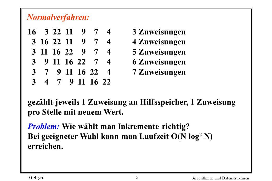 G.Heyer Algorithmen und Datenstrukturen 5 Normalverfahren: 16 3 22 11 9 7 43 Zuweisungen 3 16 22 11 9 7 44 Zuweisungen 3 11 16 22 9 7 45 Zuweisungen 3