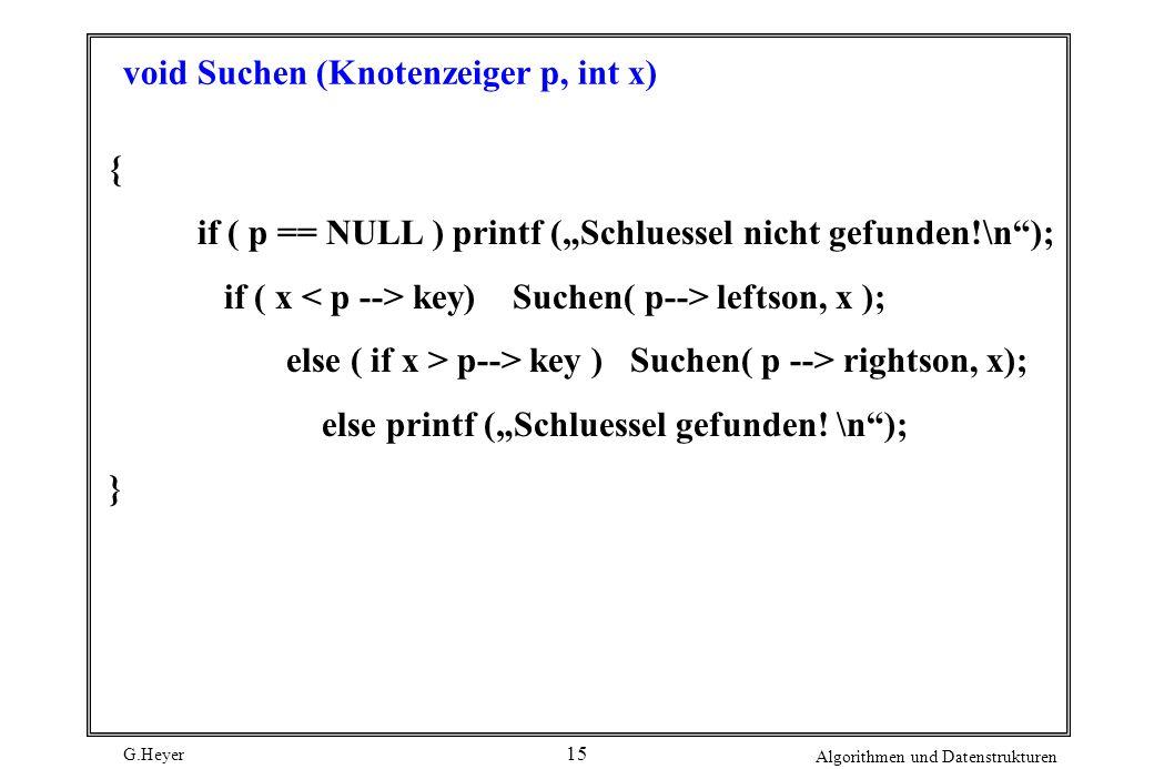 G.Heyer Algorithmen und Datenstrukturen 15 void Suchen (Knotenzeiger p, int x) { if ( p == NULL ) printf (Schluessel nicht gefunden!\n); if ( x key) Suchen( p--> leftson, x ); else ( if x > p--> key ) Suchen( p --> rightson, x); else printf (Schluessel gefunden.