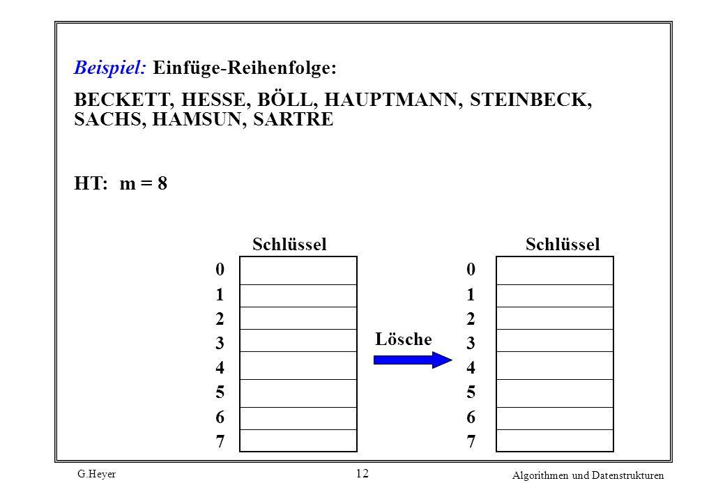 G.Heyer Algorithmen und Datenstrukturen 12 Beispiel: Einfüge-Reihenfolge: BECKETT, HESSE, BÖLL, HAUPTMANN, STEINBECK, SACHS, HAMSUN, SARTRE HT: m = 8