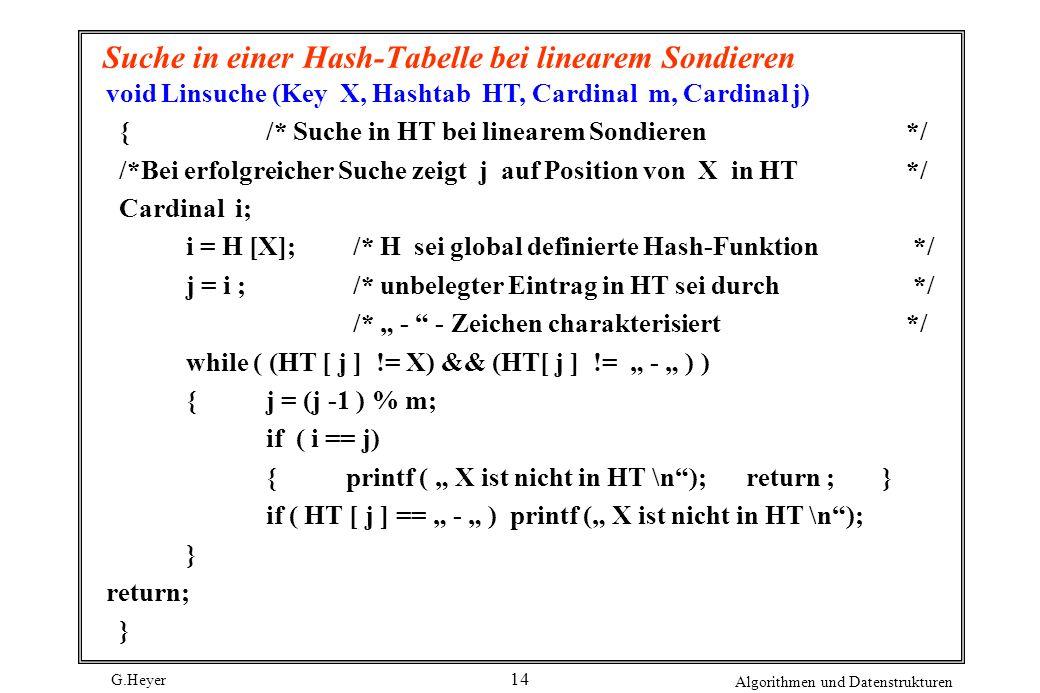 G.Heyer Algorithmen und Datenstrukturen 14 Suche in einer Hash-Tabelle bei linearem Sondieren void Linsuche (Key X, Hashtab HT, Cardinal m, Cardinal j) {/* Suche in HT bei linearem Sondieren*/ /*Bei erfolgreicher Suche zeigt j auf Position von X in HT */ Cardinal i; i = H [X]; /* H sei global definierte Hash-Funktion */ j = i ; /* unbelegter Eintrag in HT sei durch */ /* - - Zeichen charakterisiert */ while ( (HT [ j ] != X) && (HT[ j ] != - ) ) {j = (j -1 ) % m; if ( i == j) {printf ( X ist nicht in HT \n); return ; } if ( HT [ j ] == - ) printf ( X ist nicht in HT \n); } return; }