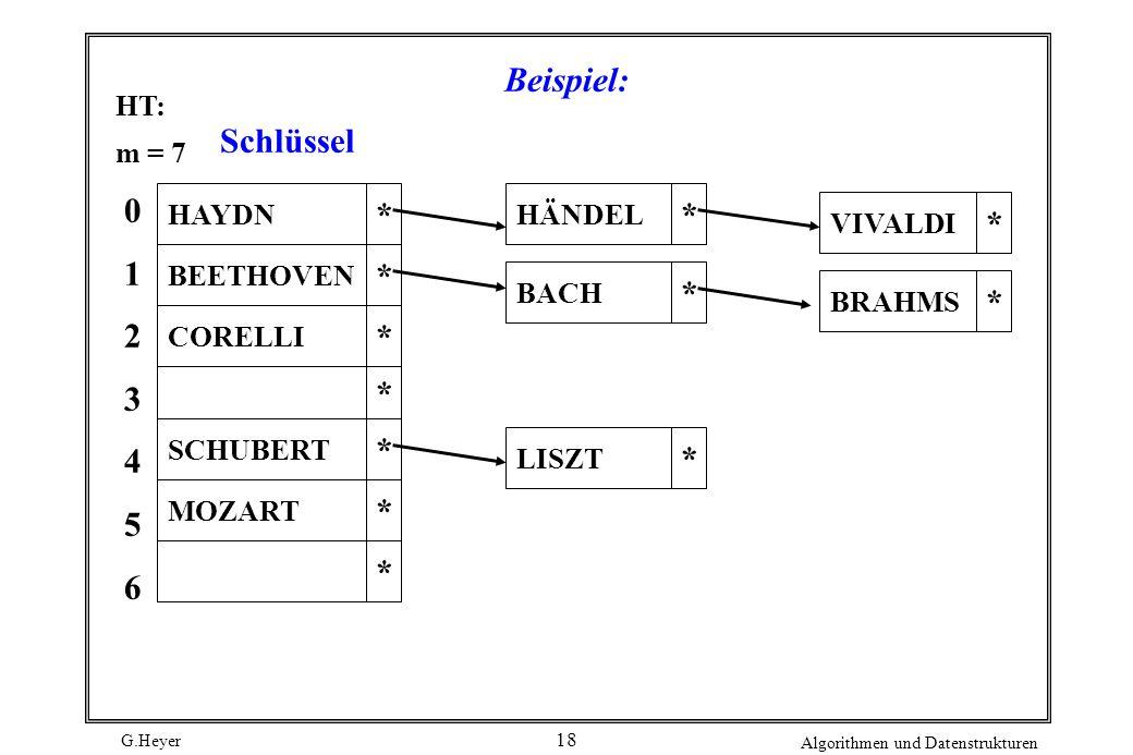 G.Heyer Algorithmen und Datenstrukturen 18 Beispiel: HAYDN * HT: m = 7 01234560123456 BEETHOVEN CORELLI SCHUBERT MOZART HÄNDEL * BACH BRAHMS * * * * * * * * LISZT * * VIVALDI Schlüssel