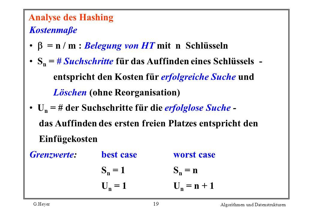 G.Heyer Algorithmen und Datenstrukturen 19 Analyse des Hashing Kostenmaße = n / m : Belegung von HT mit n Schlüsseln S n = # Suchschritte für das Auffinden eines Schlüssels - entspricht den Kosten für erfolgreiche Suche und Löschen (ohne Reorganisation) U n = # der Suchschritte für die erfolglose Suche - das Auffinden des ersten freien Platzes entspricht den Einfügekosten Grenzwerte:best caseworst case S n = 1S n = n U n = 1U n = n + 1