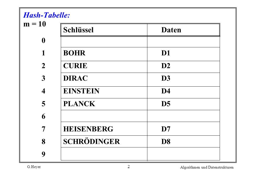 G.Heyer Algorithmen und Datenstrukturen 2 Hash-Tabelle: m = 10 SchlüsselDaten 01234567890123456789 BOHRD1 CURIED2 DIRACD3 EINSTEIND4 PLANCKD5 HEISENBE