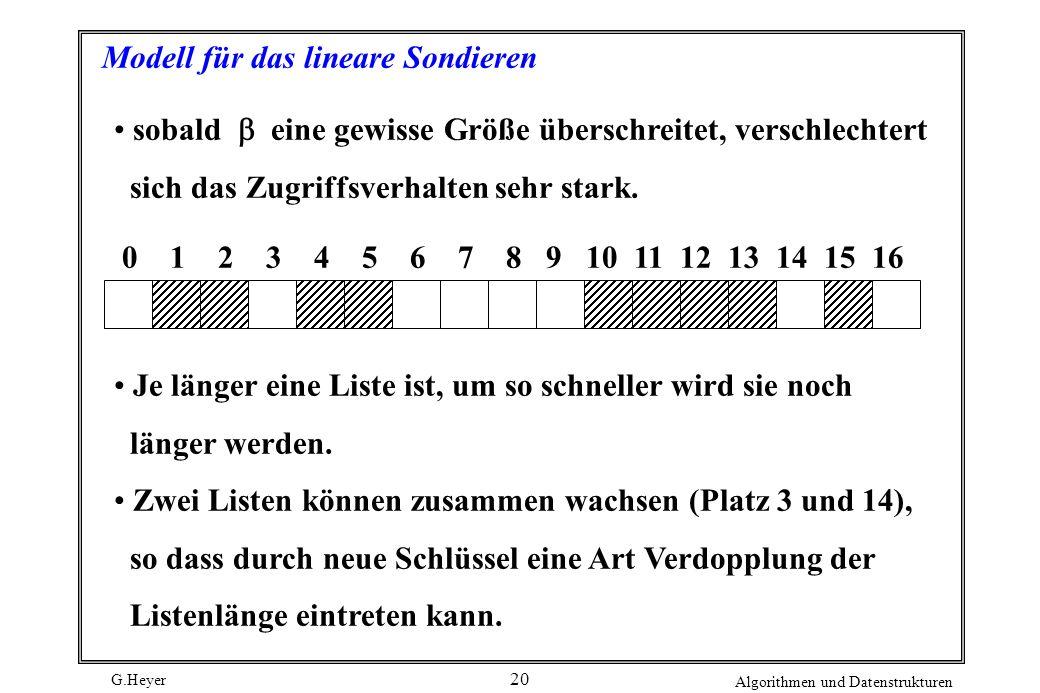G.Heyer Algorithmen und Datenstrukturen 20 Modell für das lineare Sondieren sobald eine gewisse Größe überschreitet, verschlechtert sich das Zugriffsv