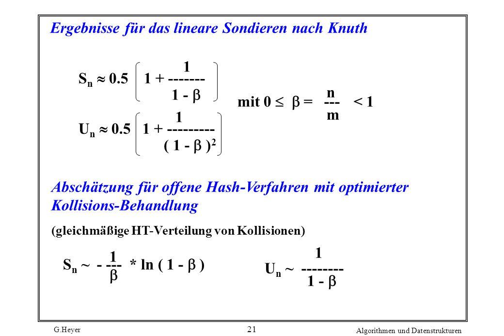 G.Heyer Algorithmen und Datenstrukturen 21 Ergebnisse für das lineare Sondieren nach Knuth S n 0.5 1 + ------- 1 1 - mit 0 = ---< 1 nmnm U n 0.5 1 + --------- 1 ( 1 - ) 2 Abschätzung für offene Hash-Verfahren mit optimierter Kollisions-Behandlung (gleichmäßige HT-Verteilung von Kollisionen) S n ~ - --- * ln ( 1 - ) U n ~ -------- 1 1 1 -