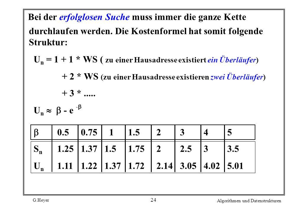 G.Heyer Algorithmen und Datenstrukturen 24 Bei der erfolglosen Suche muss immer die ganze Kette durchlaufen werden.