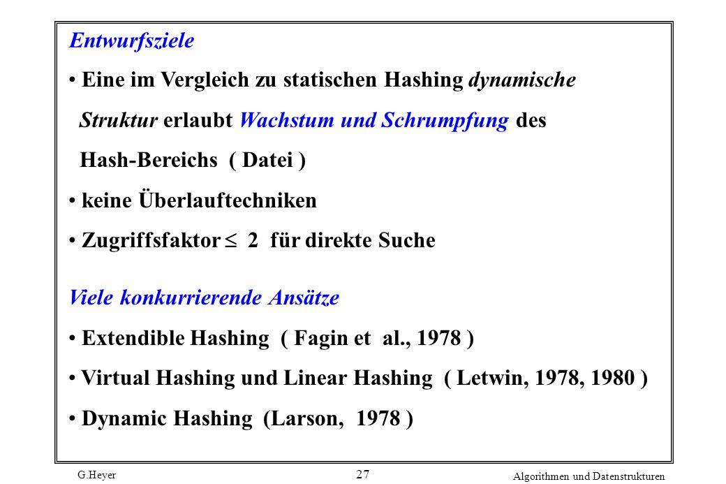 G.Heyer Algorithmen und Datenstrukturen 27 Entwurfsziele Eine im Vergleich zu statischen Hashing dynamische Struktur erlaubt Wachstum und Schrumpfung des Hash-Bereichs ( Datei ) keine Überlauftechniken Zugriffsfaktor 2 für direkte Suche Viele konkurrierende Ansätze Extendible Hashing ( Fagin et al., 1978 ) Virtual Hashing und Linear Hashing ( Letwin, 1978, 1980 ) Dynamic Hashing (Larson, 1978 )