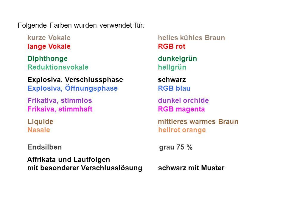 Folgende Farben wurden verwendet für: kurze Vokale helles kühles Braun lange Vokale RGB rot Diphthonge dunkelgrün Reduktionsvokale hellgrün Explosiva,