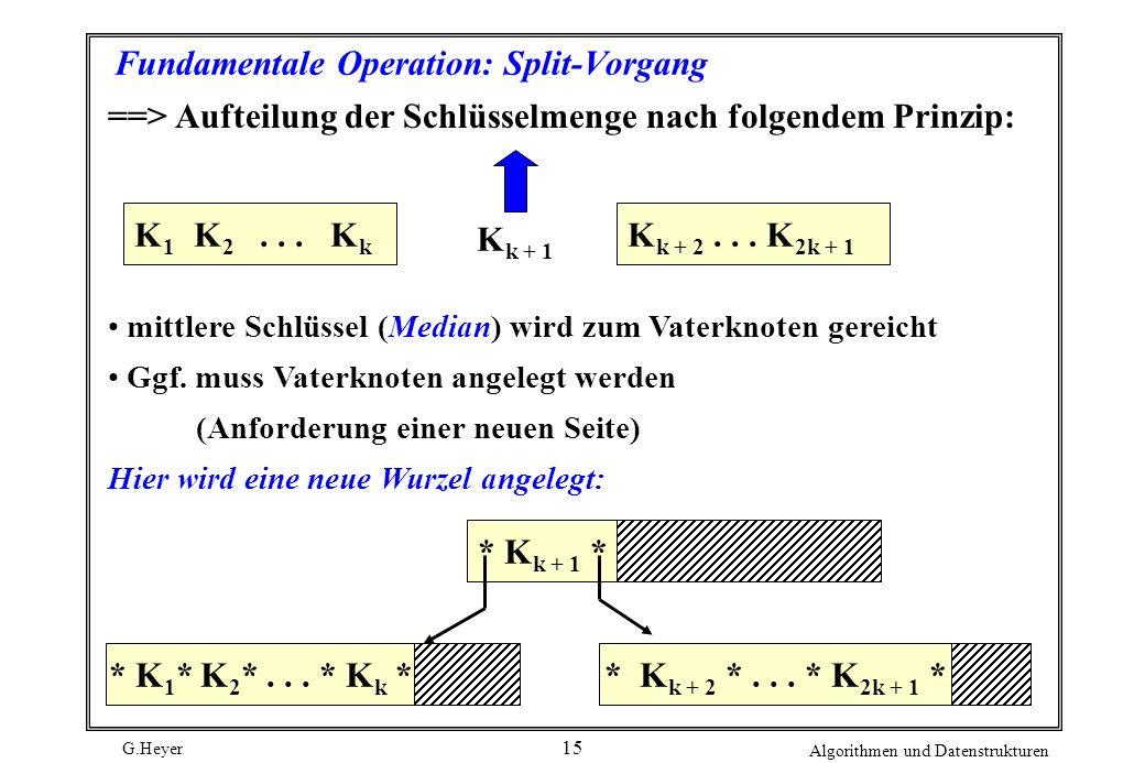 G.Heyer Algorithmen und Datenstrukturen 15 Fundamentale Operation: Split-Vorgang ==> Aufteilung der Schlüsselmenge nach folgendem Prinzip: K 1 K 2...