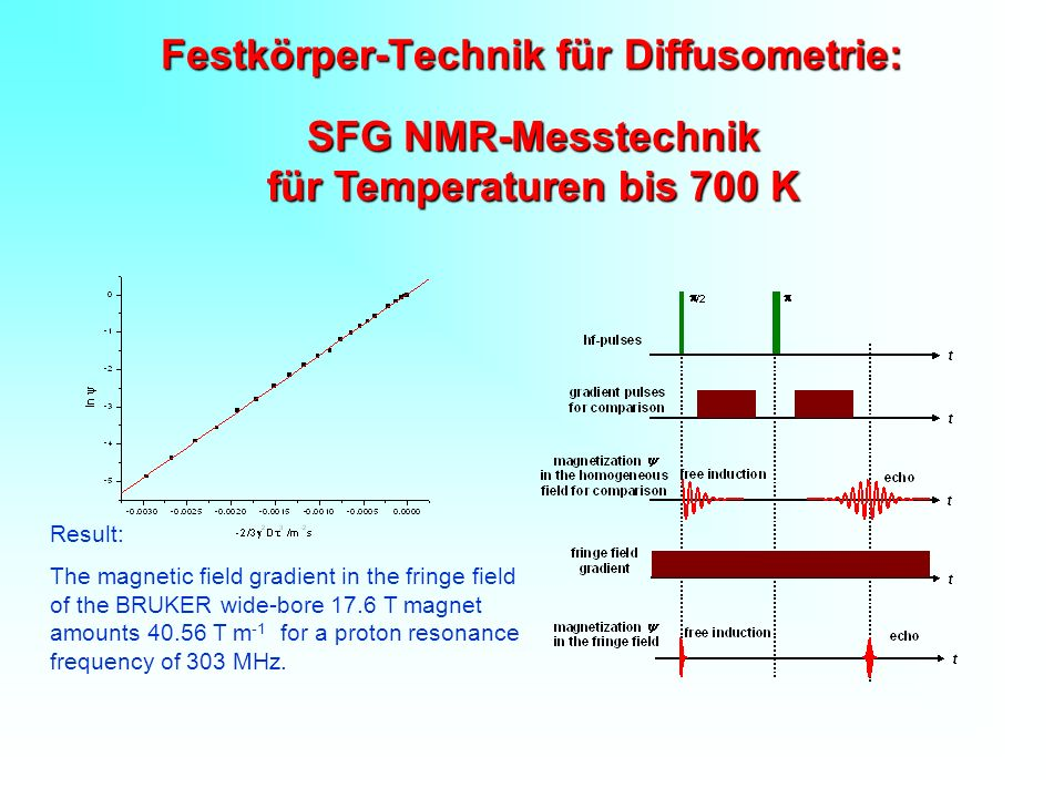 Festkörper-Technik für Diffusometrie: SFG NMR-Messtechnik für Temperaturen bis 700 K Result: The magnetic field gradient in the fringe field of the BRUKER wide-bore 17.6 T magnet amounts 40.56 T m -1 for a proton resonance frequency of 303 MHz.