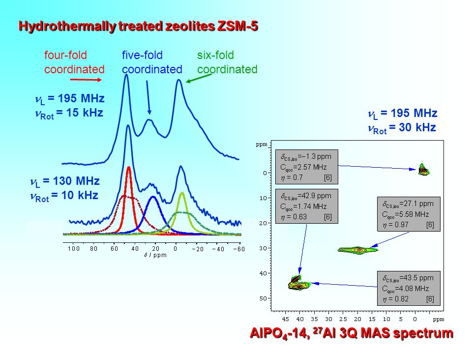 Hydrothermally treated zeolites ZSM-5 L = 195 MHz Rot = 15 kHz L = 130 MHz Rot = 10 kHz four-fold coordinated five-fold coordinated six-fold coordinated AlPO 4 -14, 27 Al 3Q MAS spectrum L = 195 MHz Rot = 30 kHz
