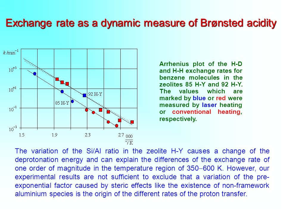 Exchange rate as a dynamic measure of Brønsted acidity Arrhenius plot of the H-D and H-H exchange rates for benzene molecules in the zeolites 85 H-Y and 92 H-Y.
