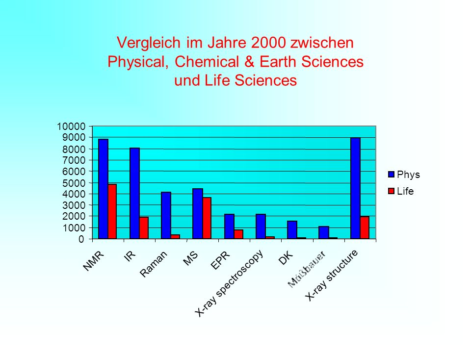 Vergleich im Jahre 2000 zwischen Physical, Chemical & Earth Sciences und Life Sciences 0 1000 2000 3000 4000 5000 6000 7000 8000 9000 10000 NMR IR Raman MS EPR X-ray spectroscopy DK X-ray structure Phys Life