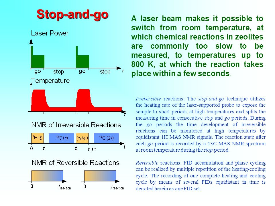 Stop-and-go A laser beam makes it possible to switch from room temperature, at which chemical reactions in zeolites are commonly too slow to be measured, to temperatures up to 800 K, at which the reaction takes place within a few seconds.