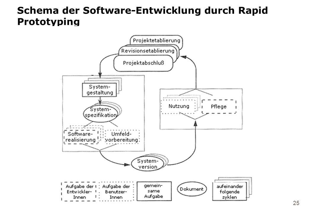 25 Schema der Software-Entwicklung durch Rapid Prototyping