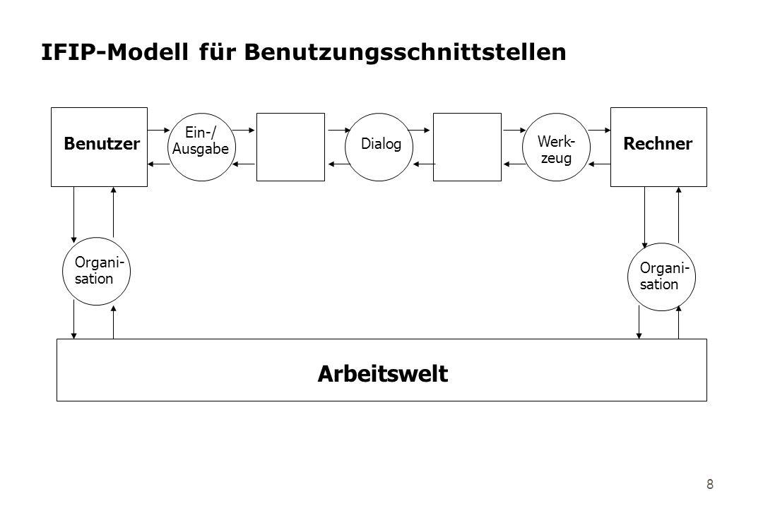 8 IFIP-Modell für Benutzungsschnittstellen Arbeitswelt Organi- sation Organi- sation RechnerBenutzer Ein-/ Ausgabe Dialog Werk- zeug