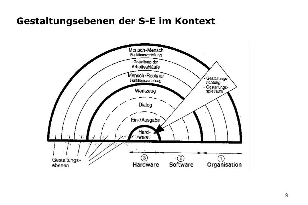 9 Gestaltungsebenen der S-E im Kontext