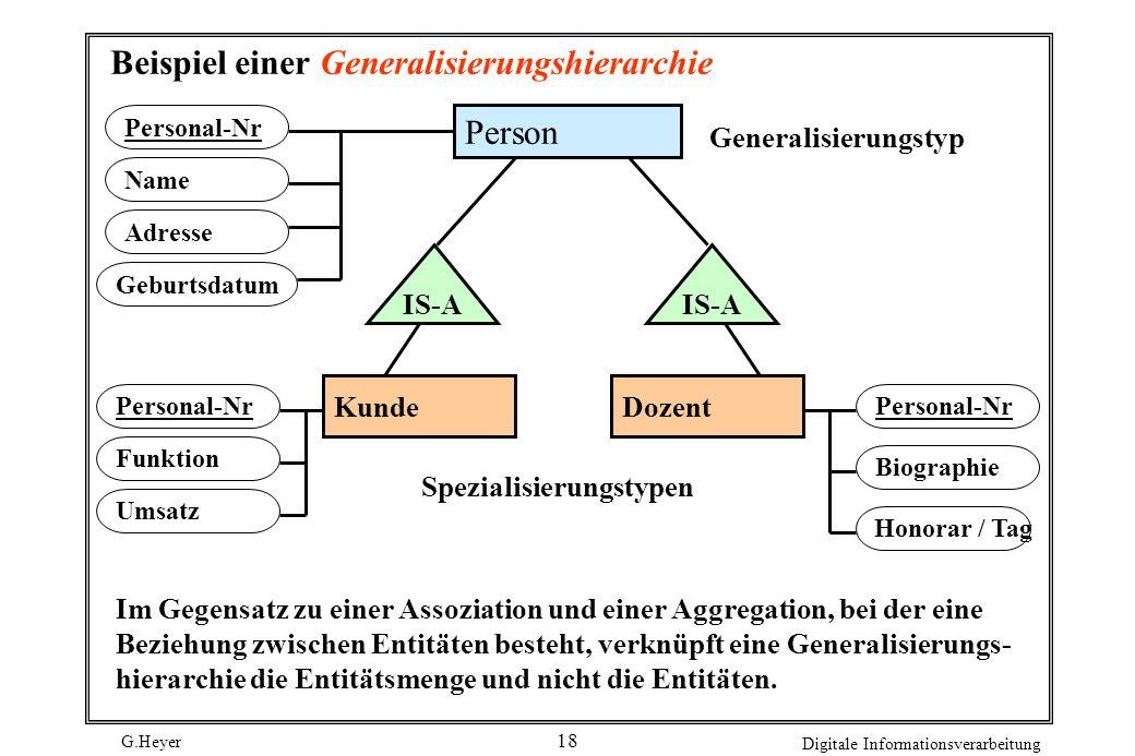 G.Heyer Digitale Informationsverarbeitung 18 Beispiel einer Generalisierungshierarchie Person IS-A KundeDozent Name Geburtsdatum Adresse Personal-Nr F