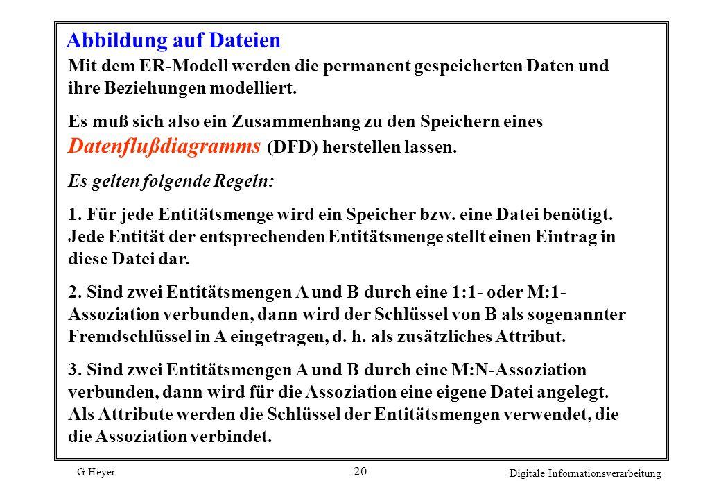G.Heyer Digitale Informationsverarbeitung 20 Abbildung auf Dateien Mit dem ER-Modell werden die permanent gespeicherten Daten und ihre Beziehungen mod