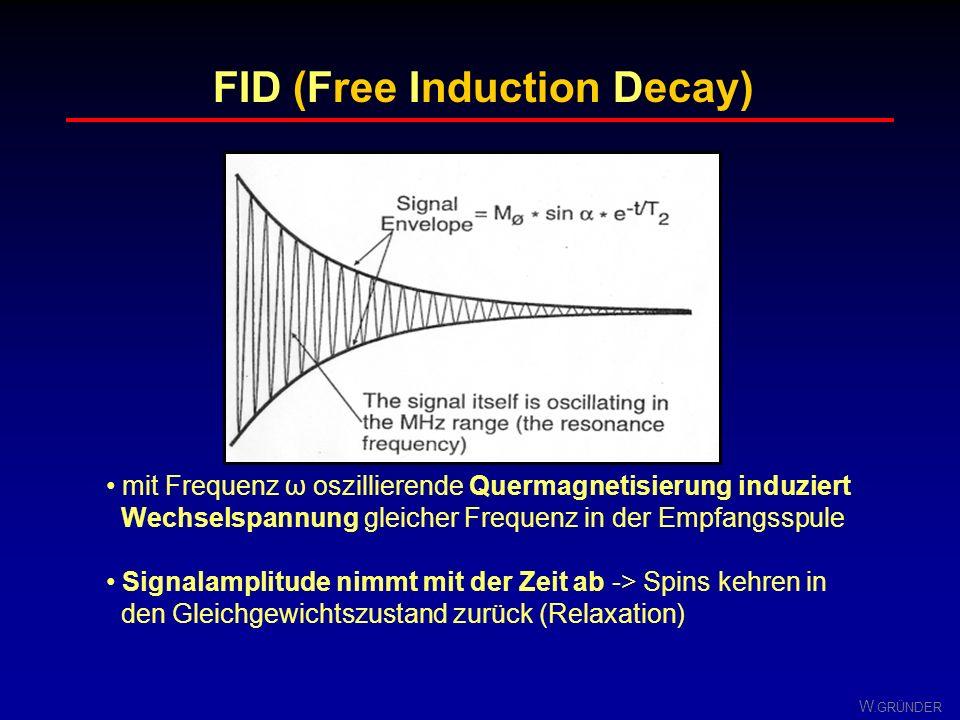 W. GRÜNDER z´ µ B0B0 y´ µzµz z µ B0B0 x y µzµz x´ ω 0 = 2πf 0 = γB 0 Laborsystem magn. Moment rotiert mit Resonanzfrequenz ω 0 um Magnetfeld B 0 rotie