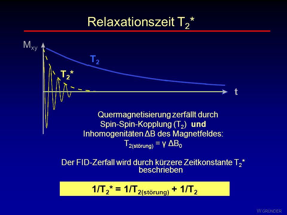 W. GRÜNDER Spin - Spin - Wechselwirkung Annäherung der Protonen führt zu WW ihrer magnetischen Momente a) Feld von P2 addiert sich am Ort von P1 zu B